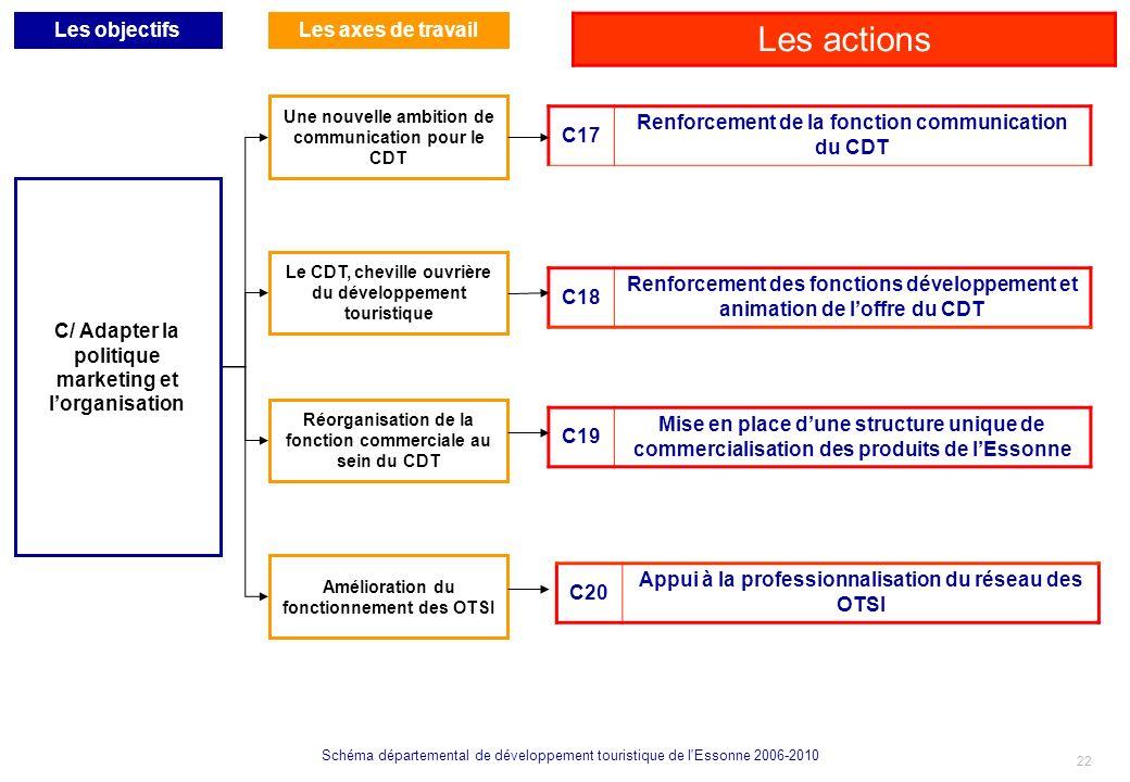Les actions Les objectifs Les axes de travail C17