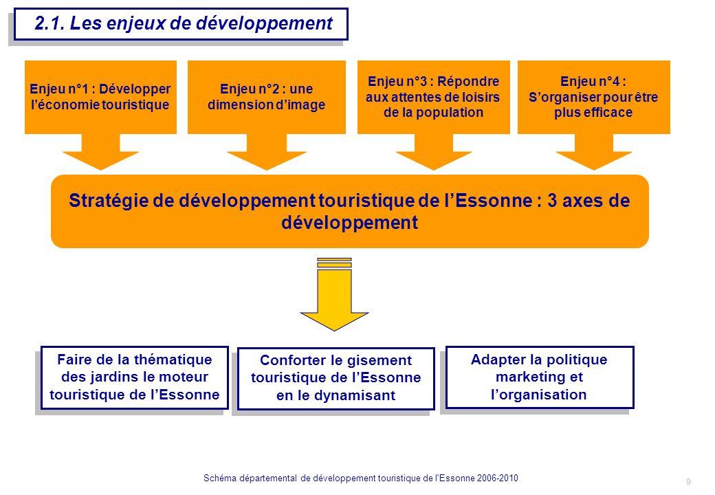 2.1. Les enjeux de développement