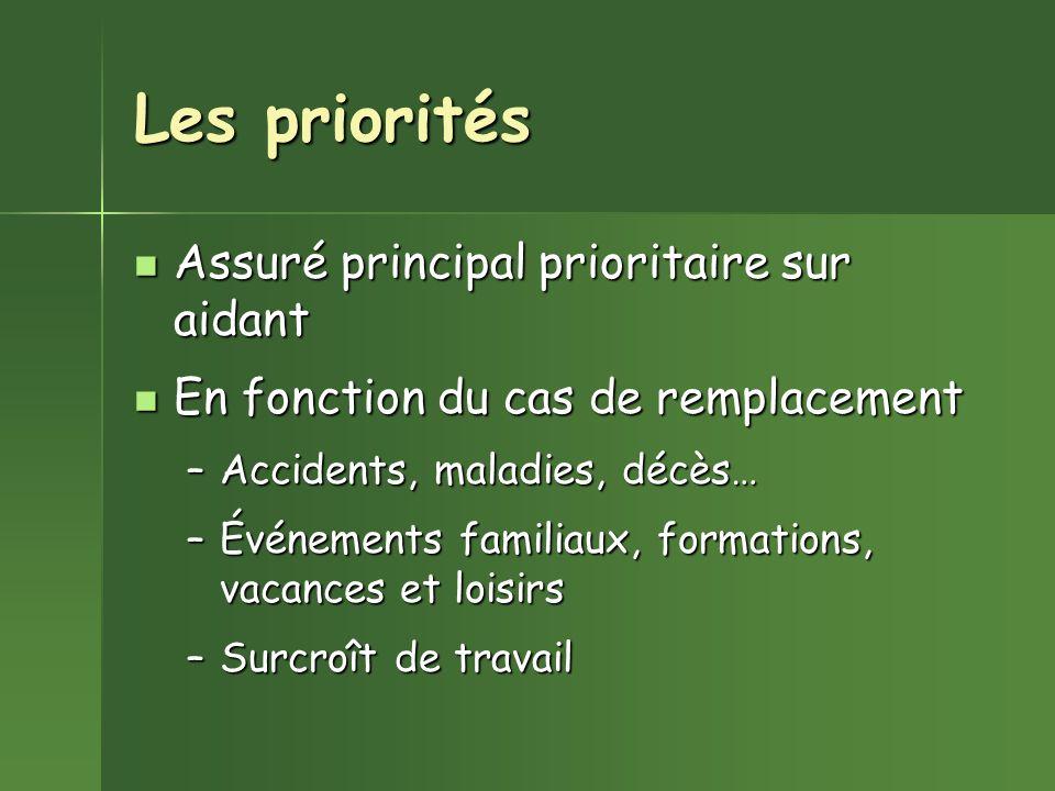 Les priorités Assuré principal prioritaire sur aidant