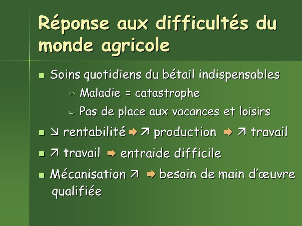 Réponse aux difficultés du monde agricole