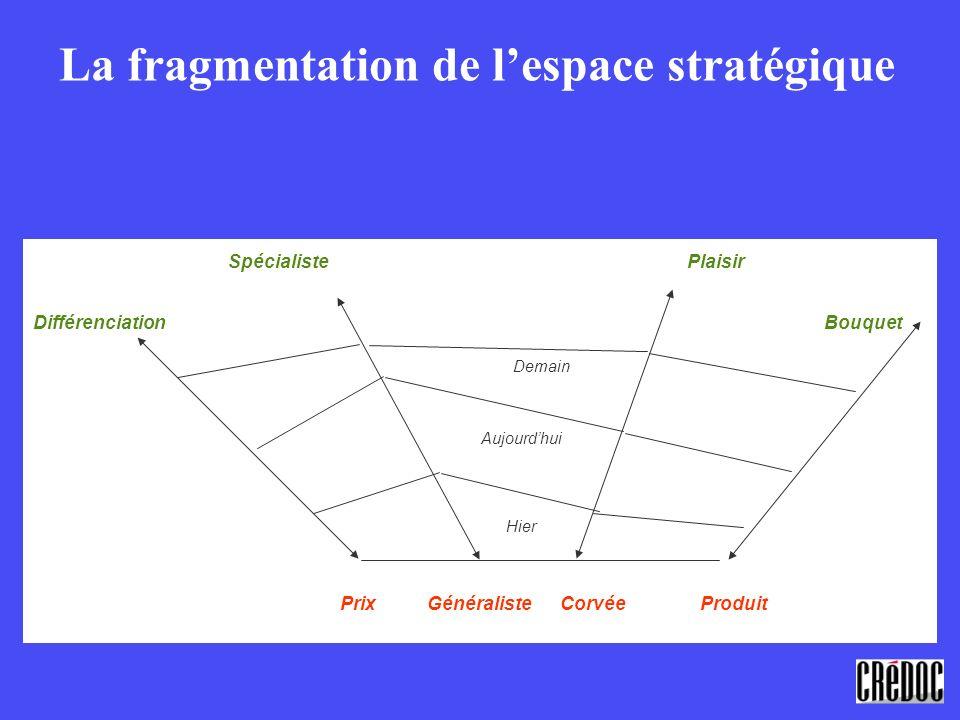 La fragmentation de l'espace stratégique