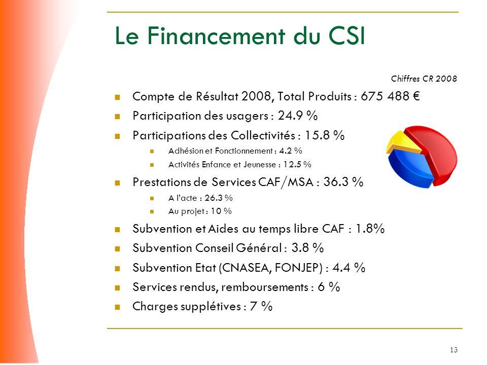 Le Financement du CSI Chiffres CR 2008. Compte de Résultat 2008, Total Produits : 675 488 € Participation des usagers : 24.9 %