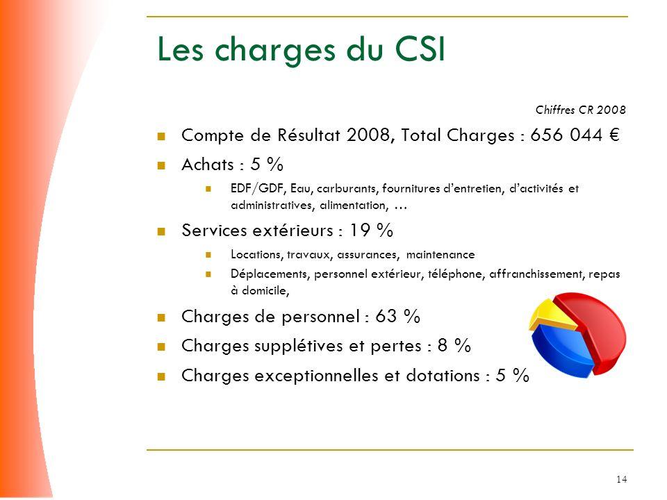 Les charges du CSI Compte de Résultat 2008, Total Charges : 656 044 €
