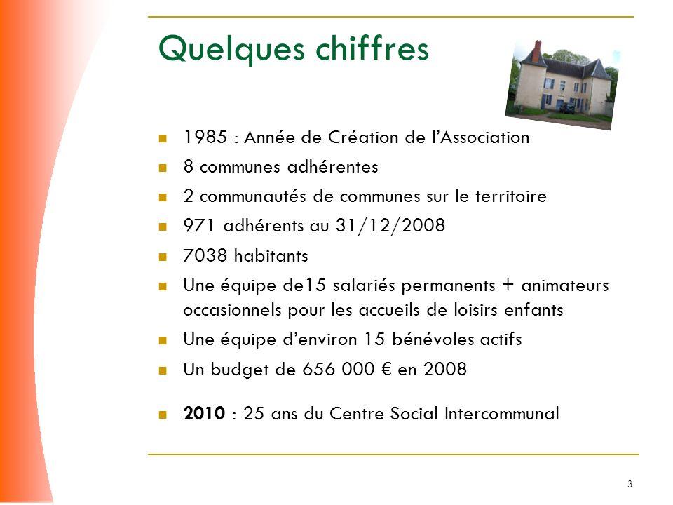Quelques chiffres 1985 : Année de Création de l'Association