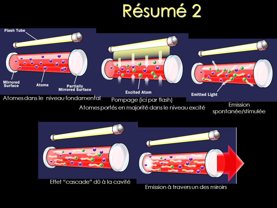 Résumé 2 Atomes dans le niveau fondamental Pompage (ici par flash)