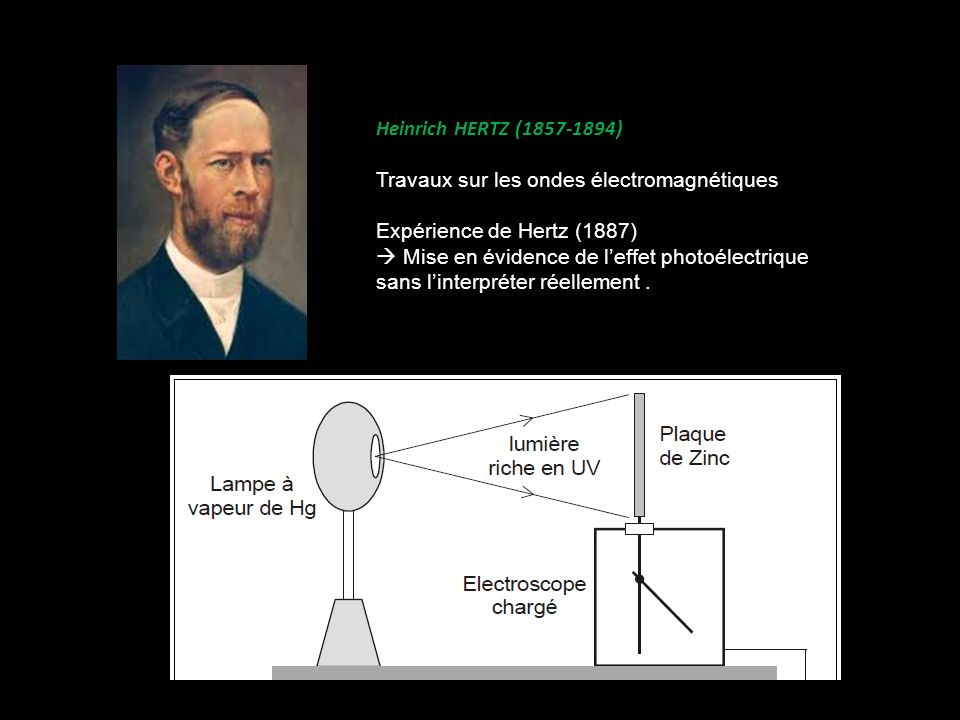 Heinrich HERTZ (1857-1894) Travaux sur les ondes électromagnétiques. Expérience de Hertz (1887)