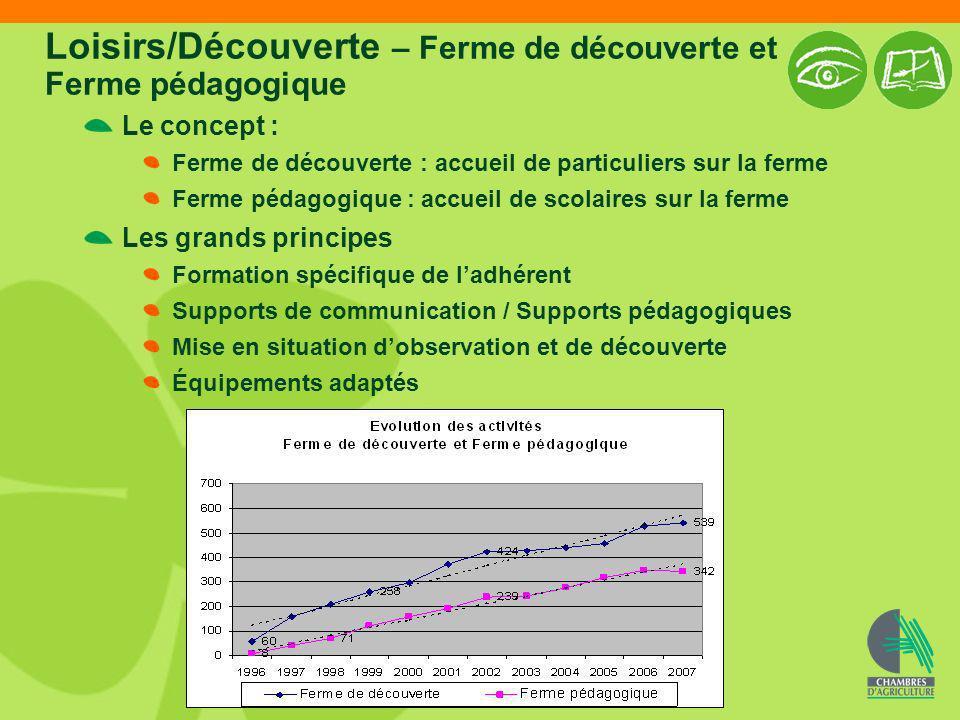 Loisirs/Découverte – Ferme de découverte et Ferme pédagogique