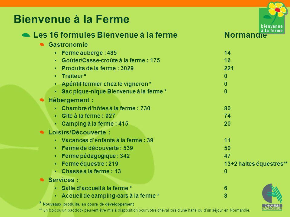 Bienvenue à la Ferme Les 16 formules Bienvenue à la ferme Normandie