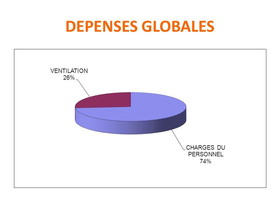 DEPENSES GLOBALES