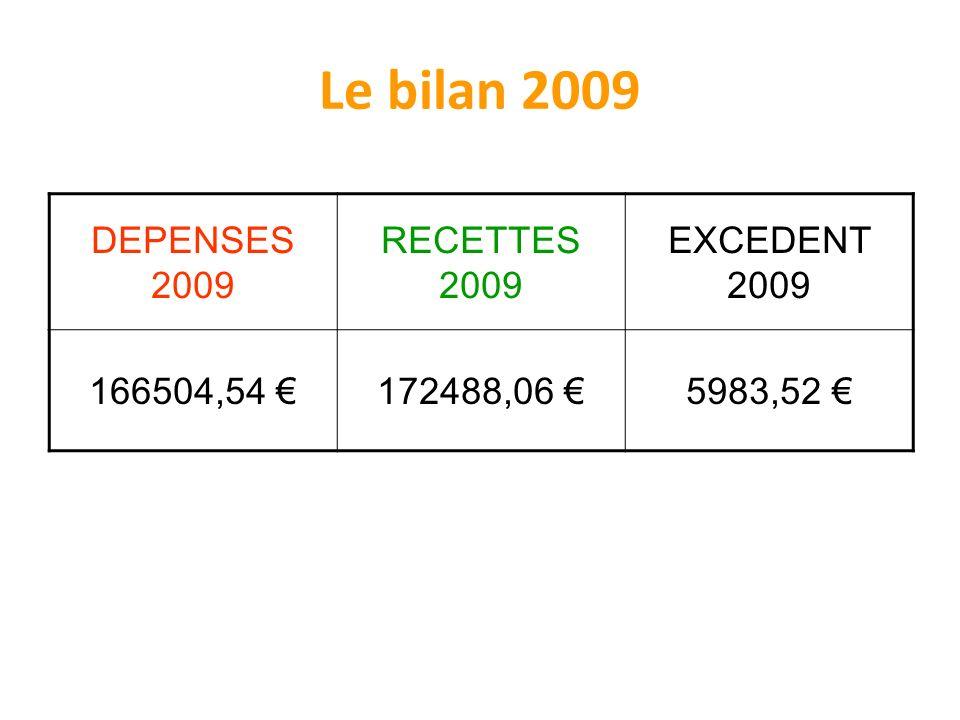 Le bilan 2009 DEPENSES 2009 RECETTES 2009 EXCEDENT 2009 166504,54 €