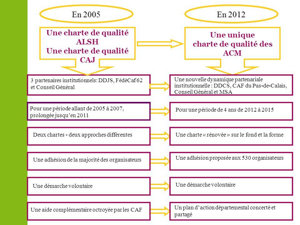 Une unique charte de qualité des ACM