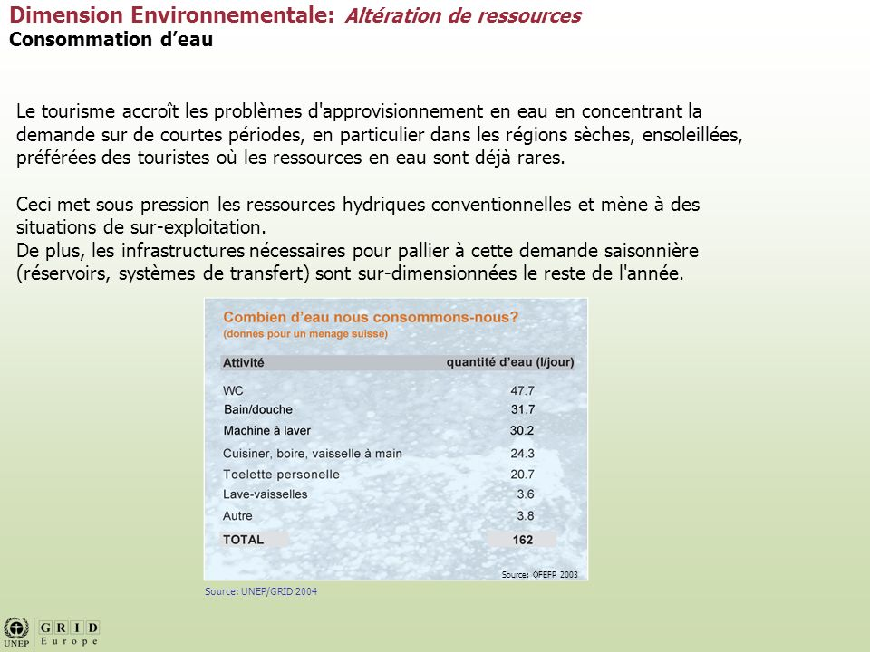 Dimension Environnementale: Altération de ressources Consommation d'eau