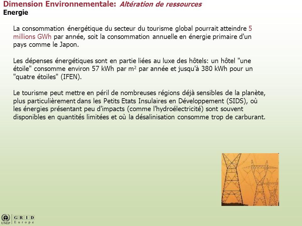 Dimension Environnementale: Altération de ressources Energie