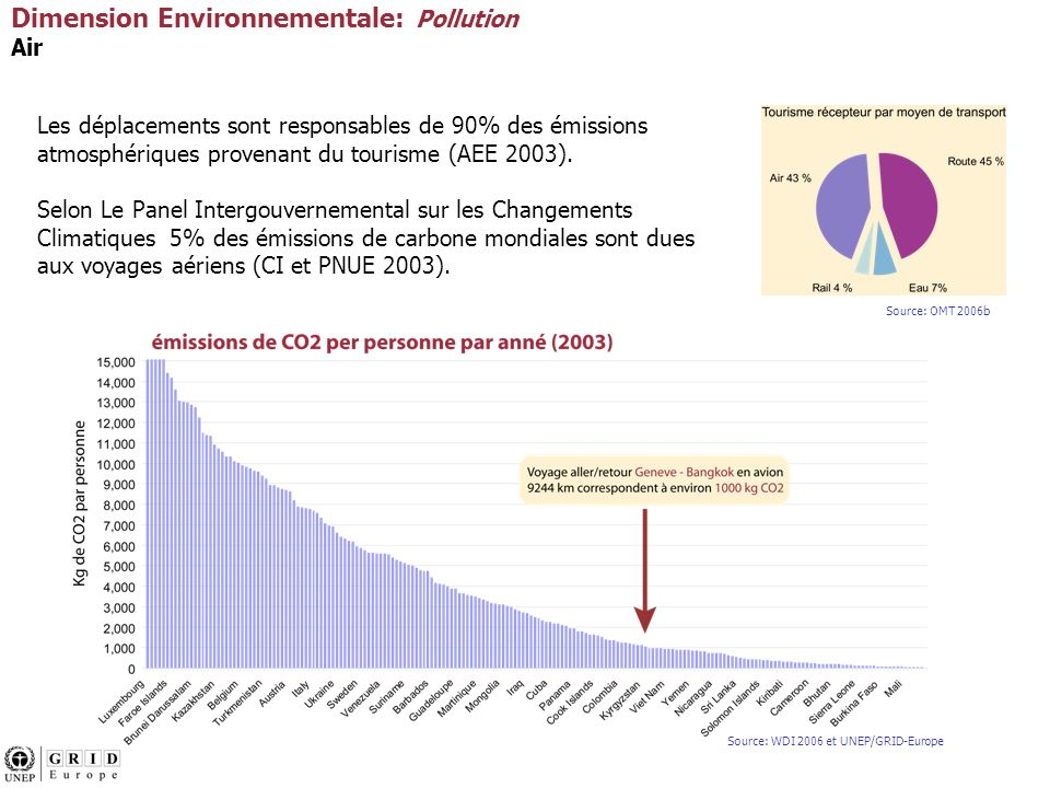 Dimension Environnementale: Pollution Air