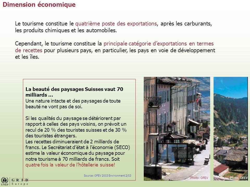 Dimension économique Le tourisme constitue le quatrième poste des exportations, après les carburants, les produits chimiques et les automobiles.