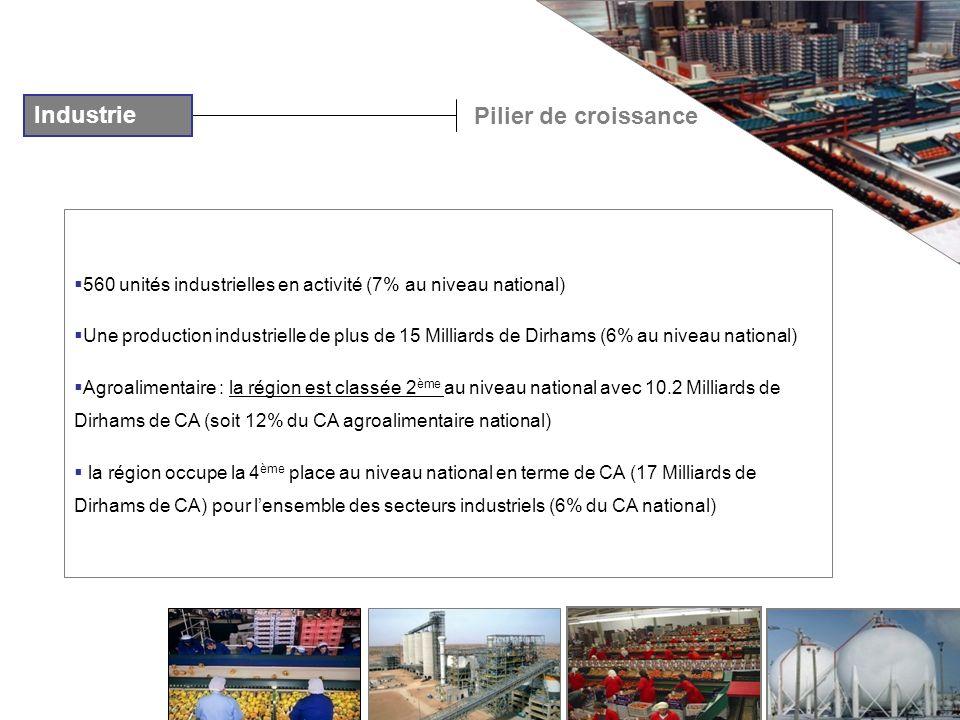 Industrie Pilier de croissance