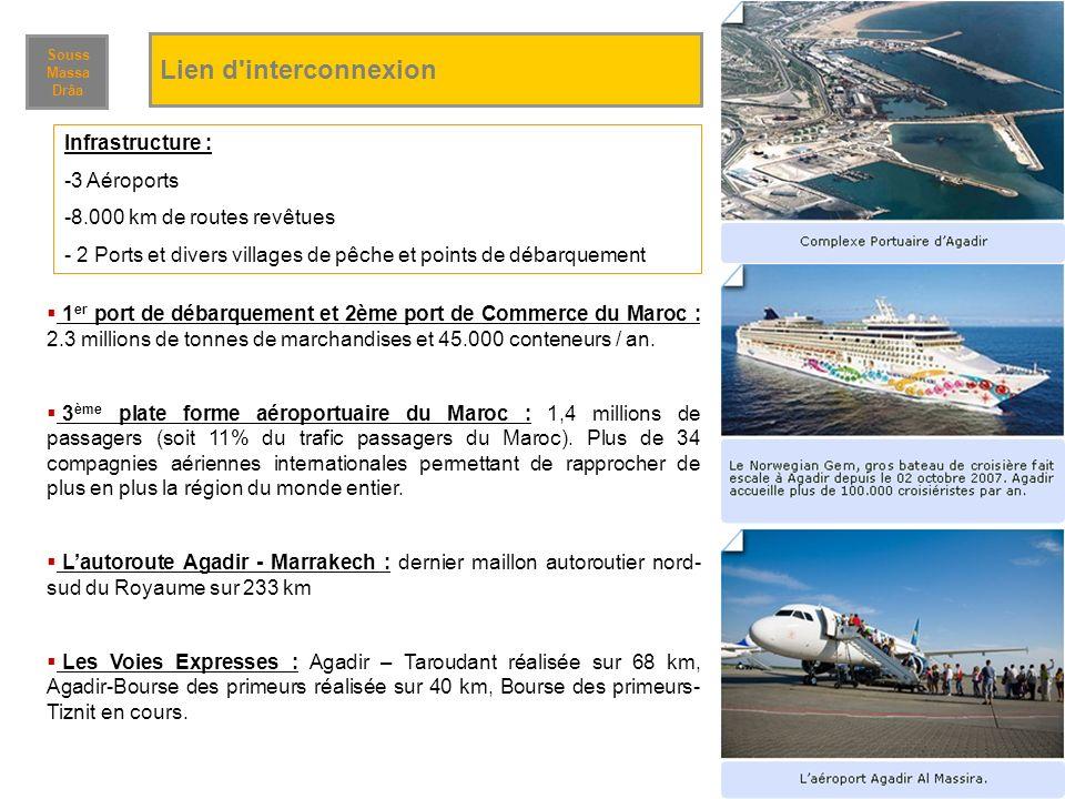 Lien d interconnexion Infrastructure : 3 Aéroports