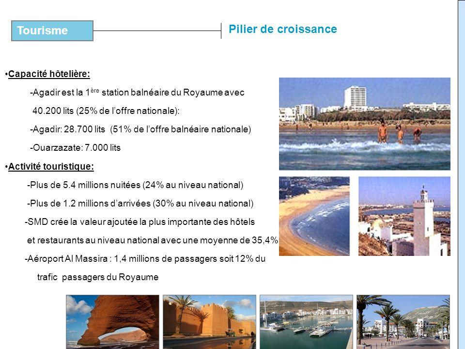 Tourisme Pilier de croissance Capacité hôtelière: