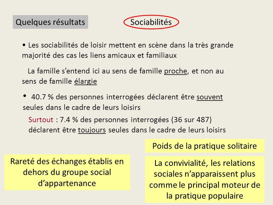 Quelques résultats Sociabilités. Les sociabilités de loisir mettent en scène dans la très grande majorité des cas les liens amicaux et familiaux.