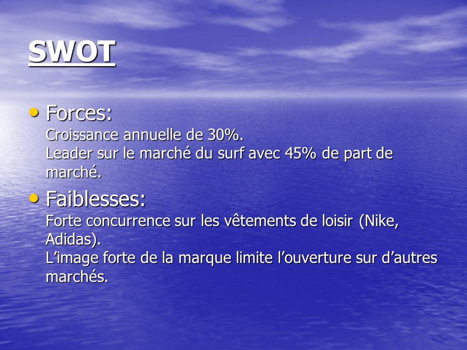 SWOT Forces: Croissance annuelle de 30%. Leader sur le marché du surf avec 45% de part de marché.