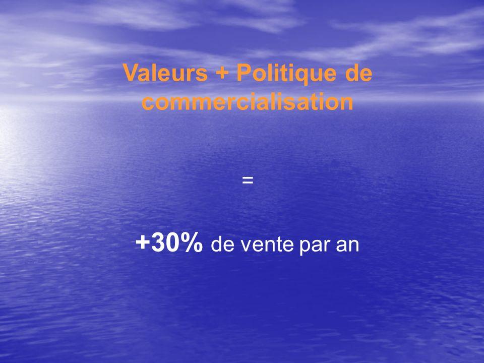 Valeurs + Politique de commercialisation