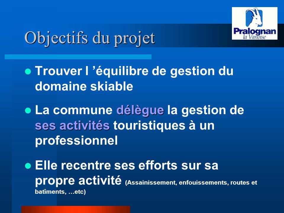 Objectifs du projet Trouver l 'équilibre de gestion du domaine skiable