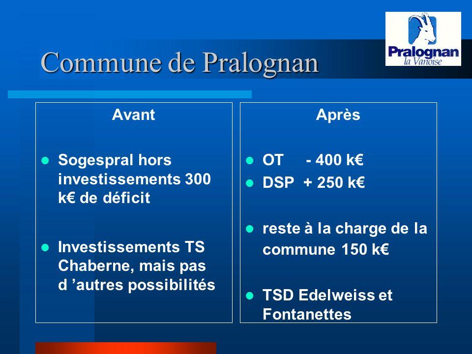 Commune de Pralognan Avant