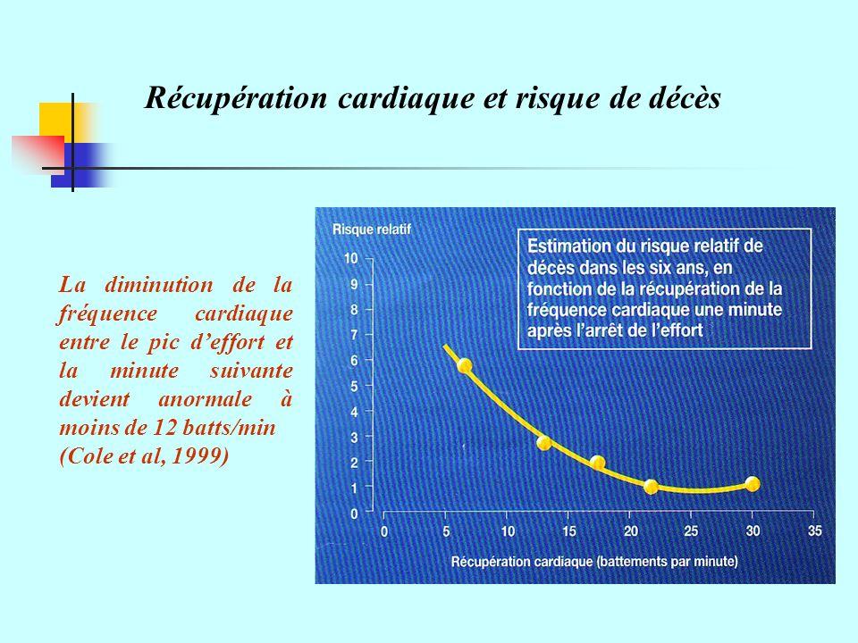 Récupération cardiaque et risque de décès