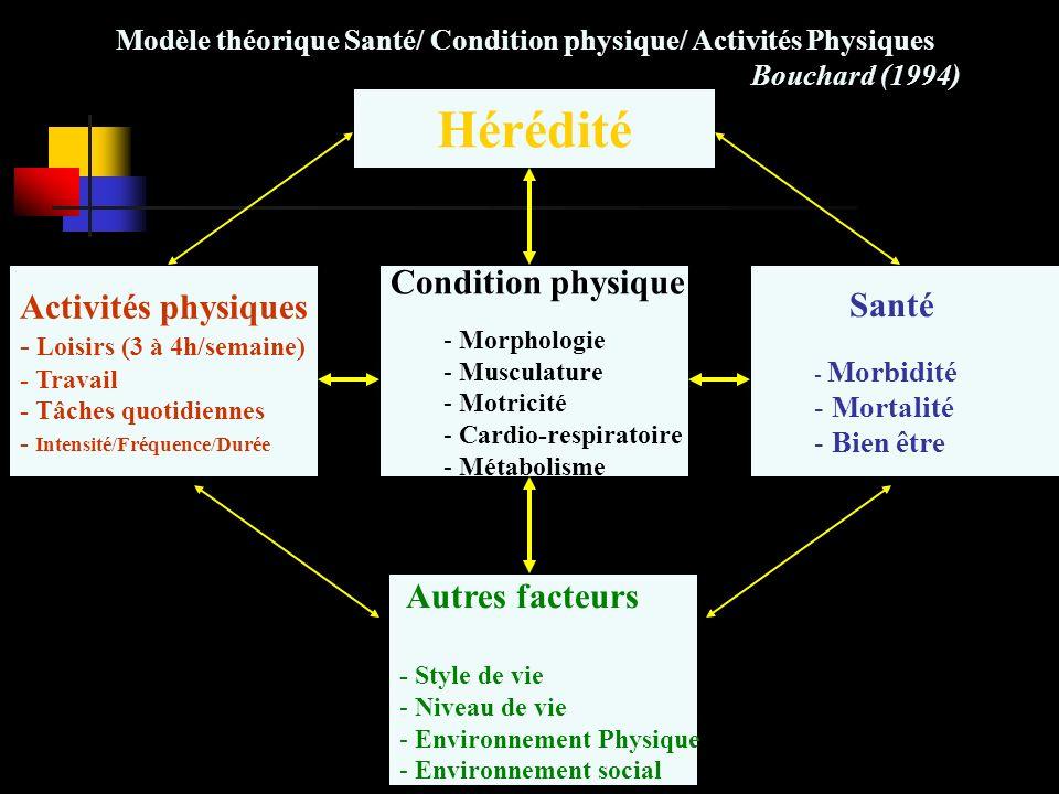 Hérédité Condition physique Activités physiques Santé Autres facteurs