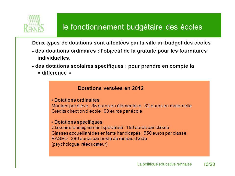 le fonctionnement budgétaire des écoles