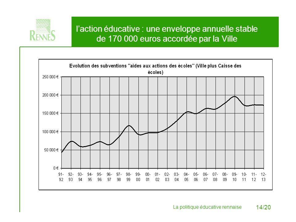 l'action éducative : une enveloppe annuelle stable de 170 000 euros accordée par la Ville