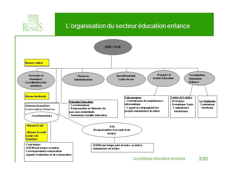 L'organisation du secteur éducation enfance
