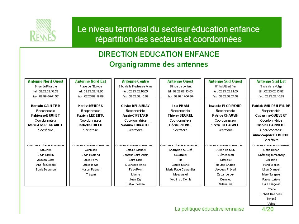 Le niveau territorial du secteur éducation enfance répartition des secteurs et coordonnées
