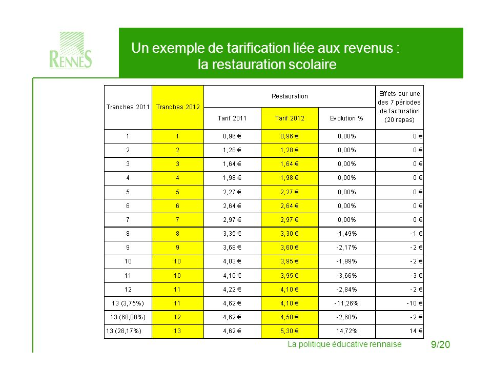 Un exemple de tarification liée aux revenus : la restauration scolaire