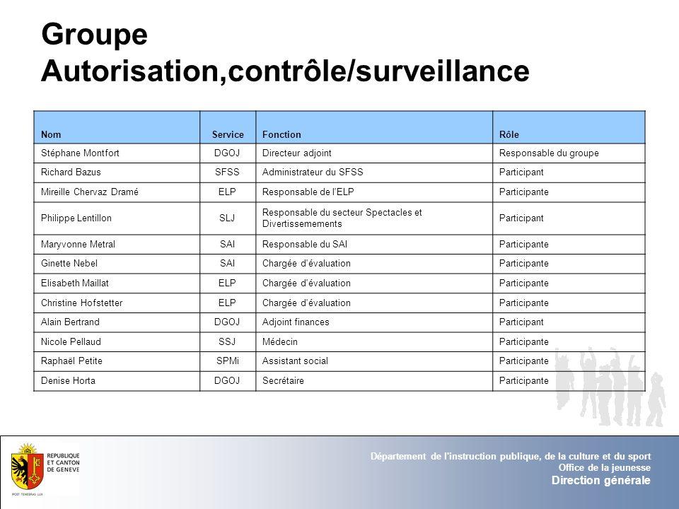 Groupe Autorisation,contrôle/surveillance