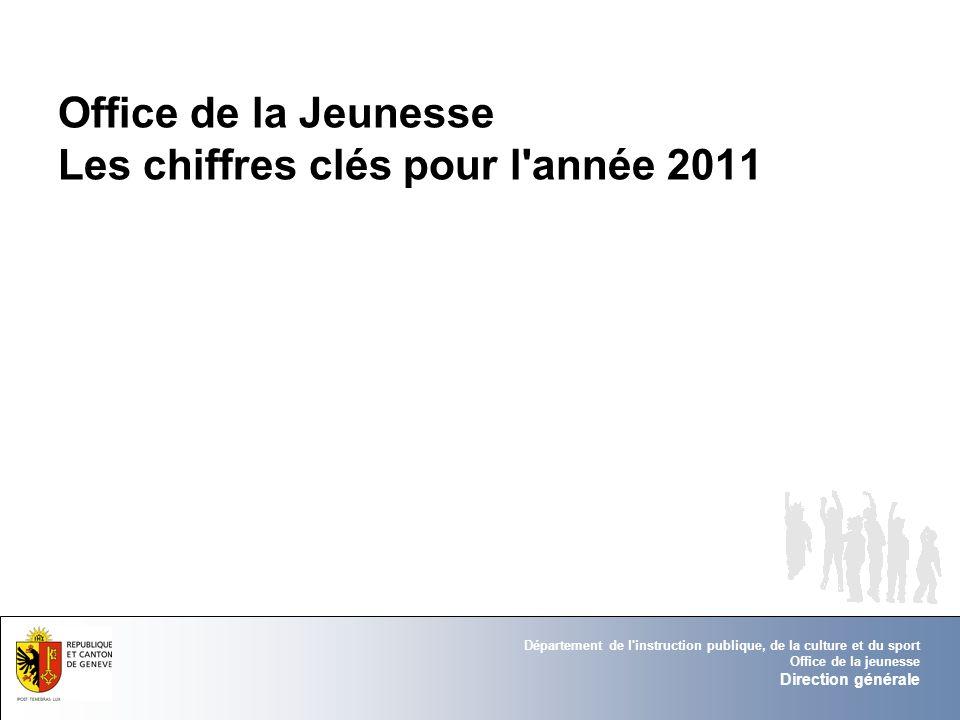 Office de la Jeunesse Les chiffres clés pour l année 2011