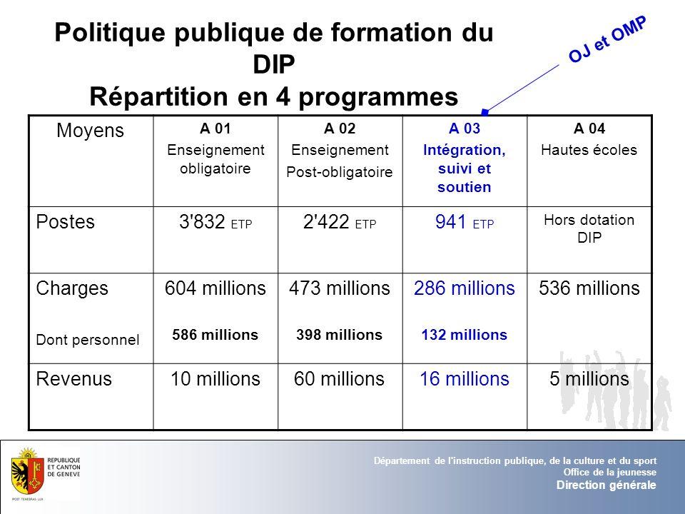 Politique publique de formation du DIP Répartition en 4 programmes