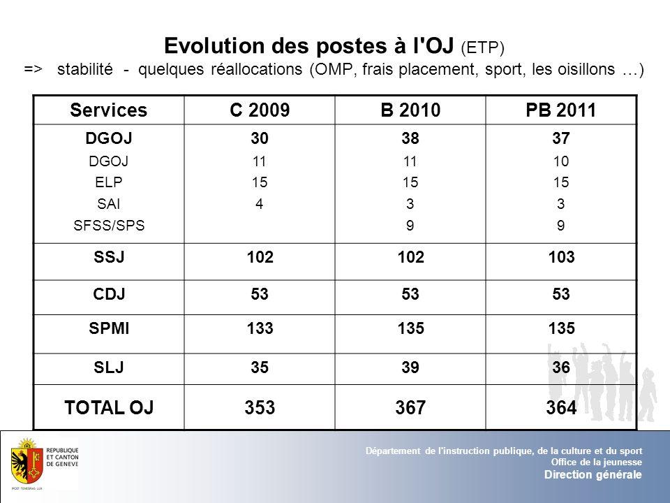 Evolution des postes à l OJ (ETP) => stabilité - quelques réallocations (OMP, frais placement, sport, les oisillons …)