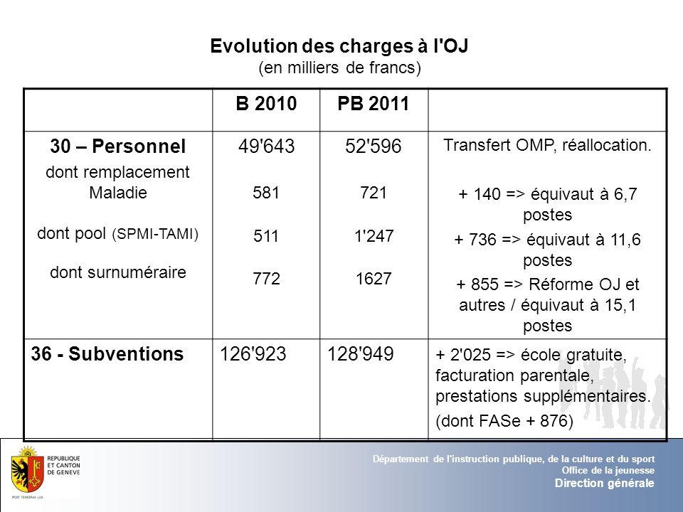 Evolution des charges à l OJ (en milliers de francs)