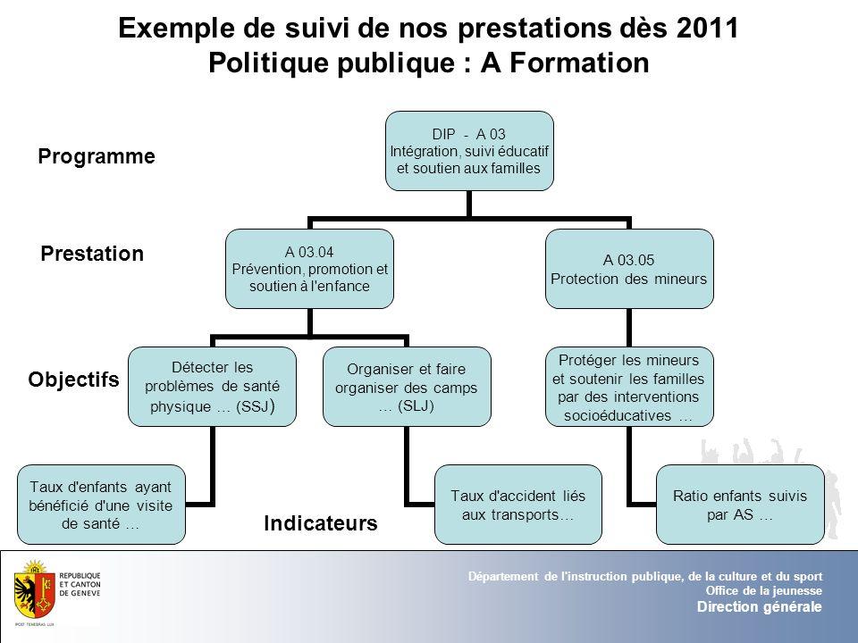 Exemple de suivi de nos prestations dès 2011 Politique publique : A Formation