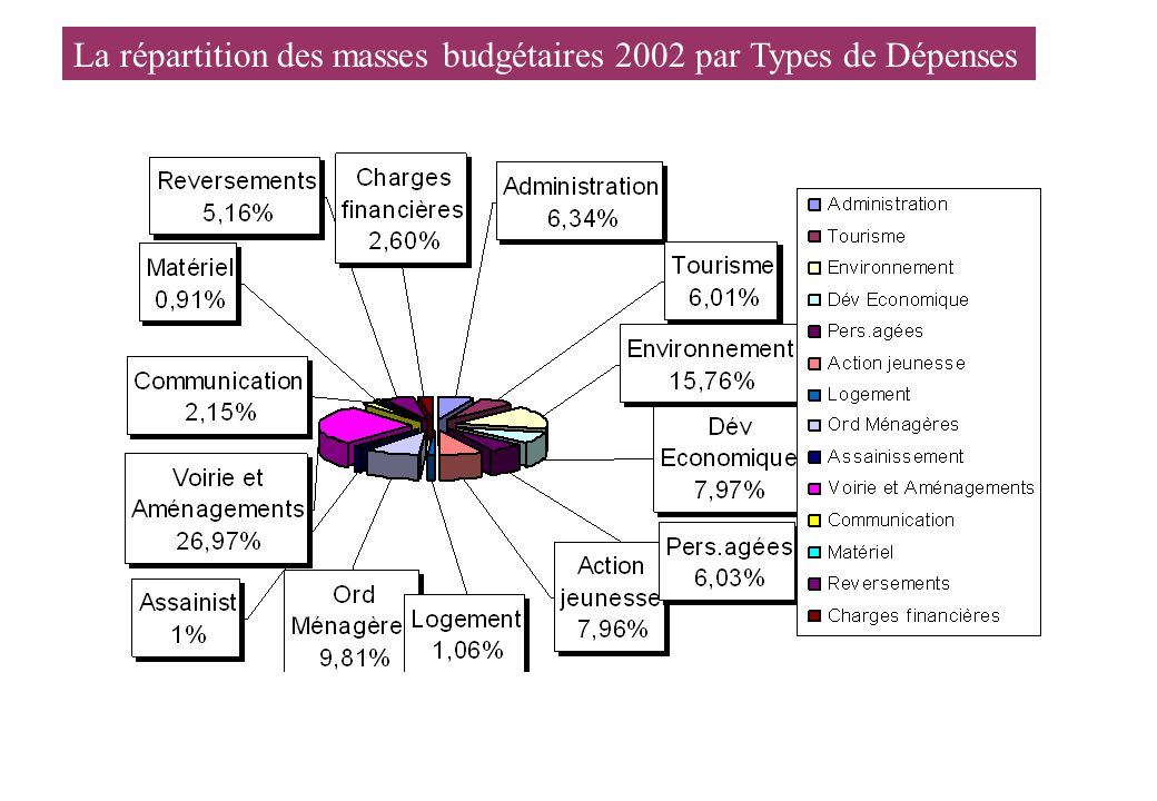 La répartition des masses budgétaires 2002 par Types de Dépenses