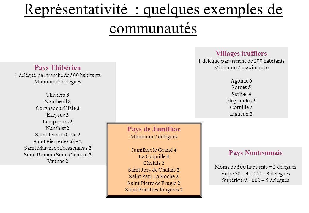 Représentativité : quelques exemples de communautés