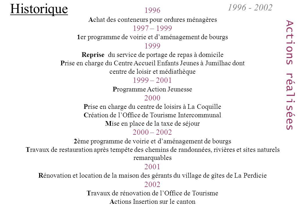 Historique Actions réalisées 1996 - 2002 1996 1997 – 1999 1999