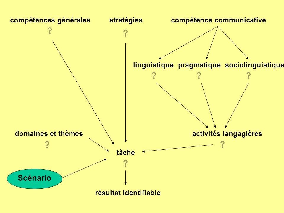 Scénario compétences générales stratégies compétence communicative