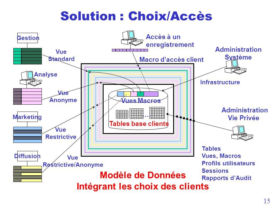 Solution : Choix/Accès