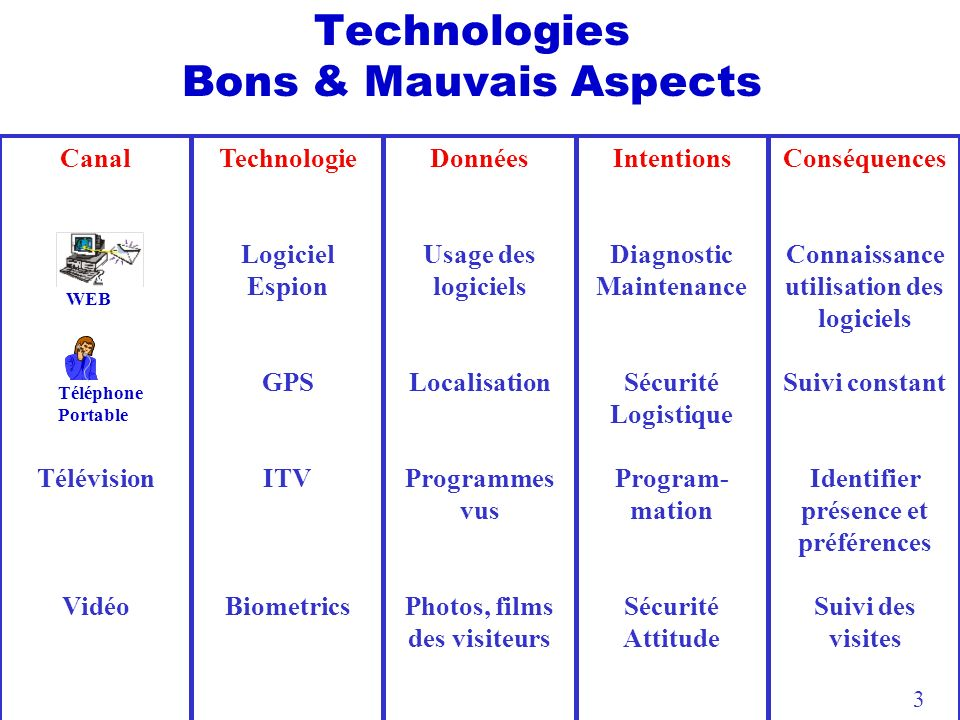 Technologies Bons & Mauvais Aspects