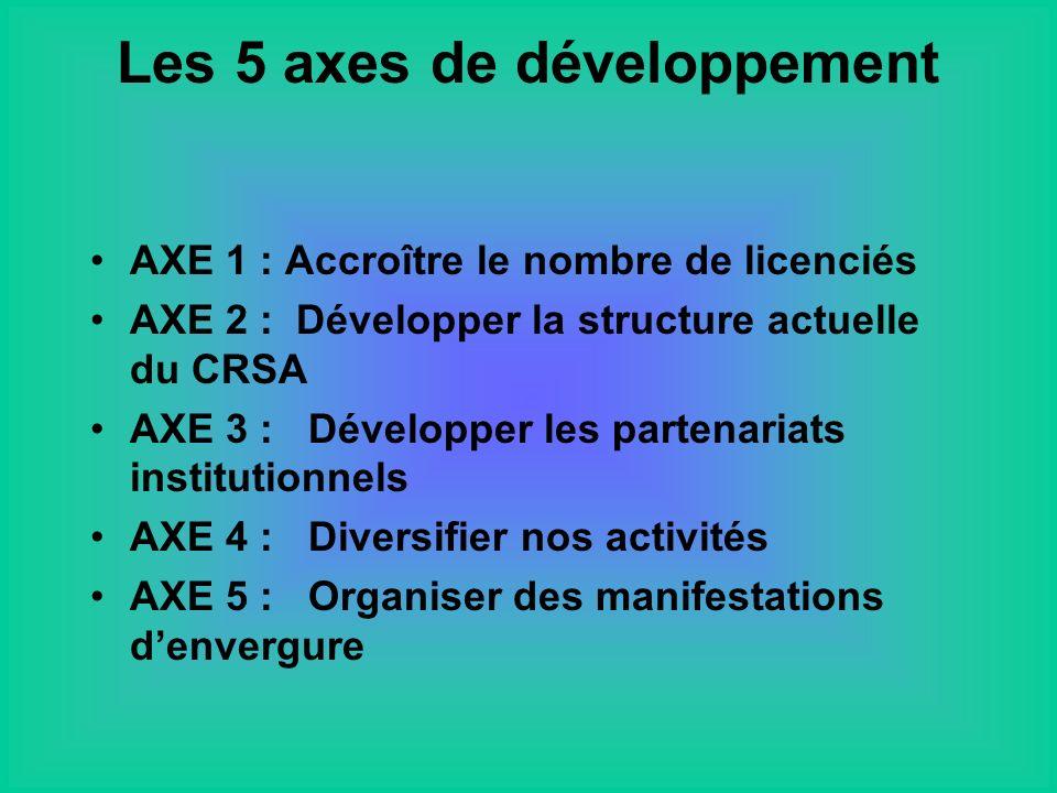 Les 5 axes de développement