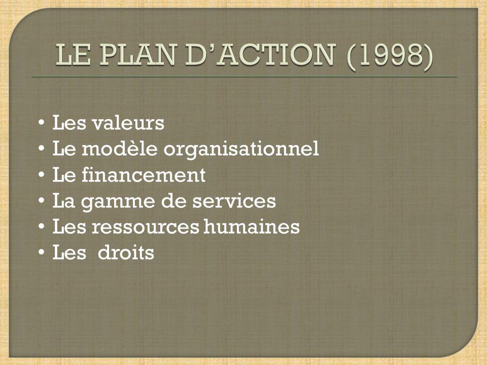 LE PLAN D'ACTION (1998) Les valeurs Le modèle organisationnel