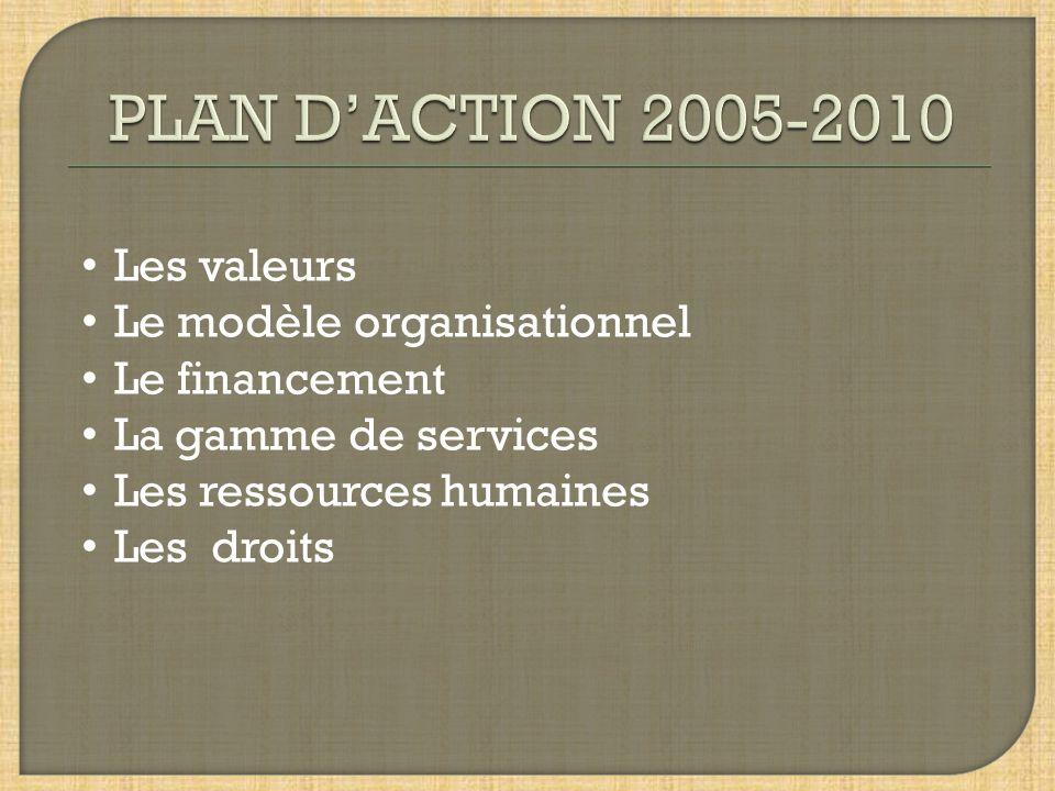 PLAN D'ACTION 2005-2010 Les valeurs Le modèle organisationnel