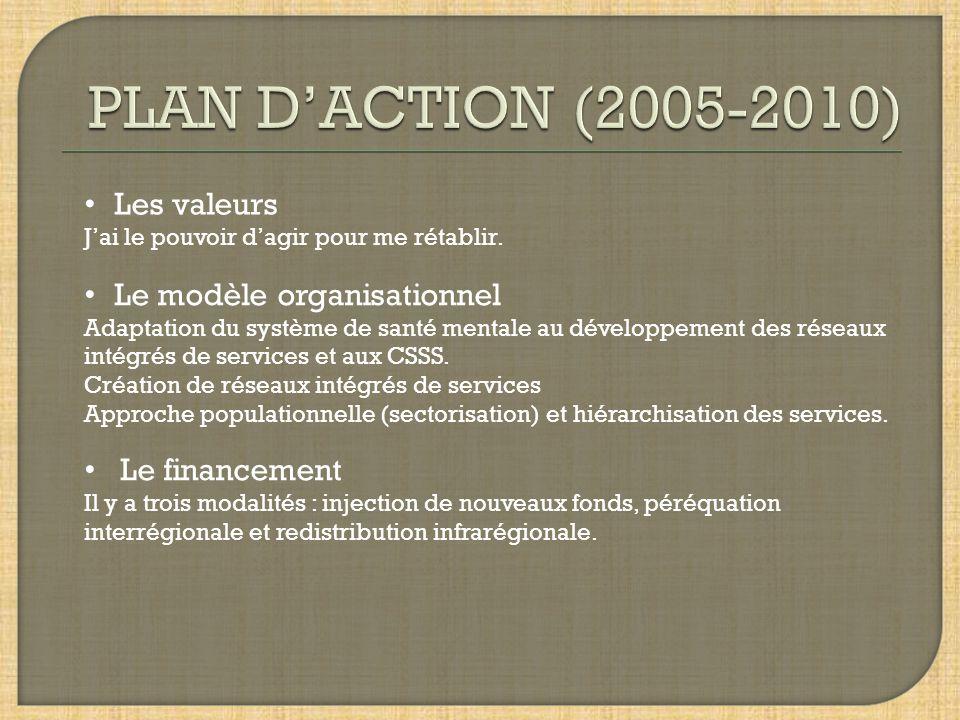 PLAN D'ACTION (2005-2010) Les valeurs Le modèle organisationnel